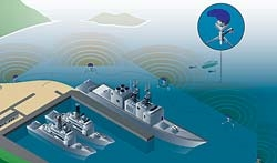 Sonar technologies can protect military and civilian ports