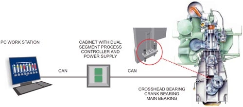Illustration showing bearing wear monitoring system