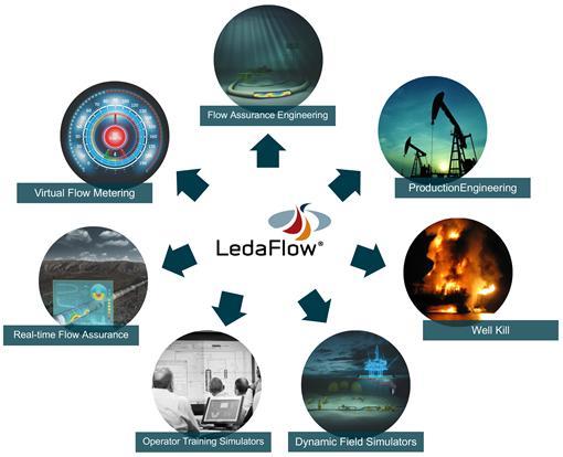 LedaFlow application areas